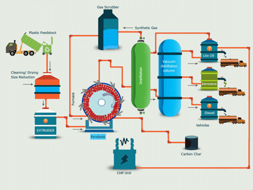 pyrolysis process to recycle masks into fuel