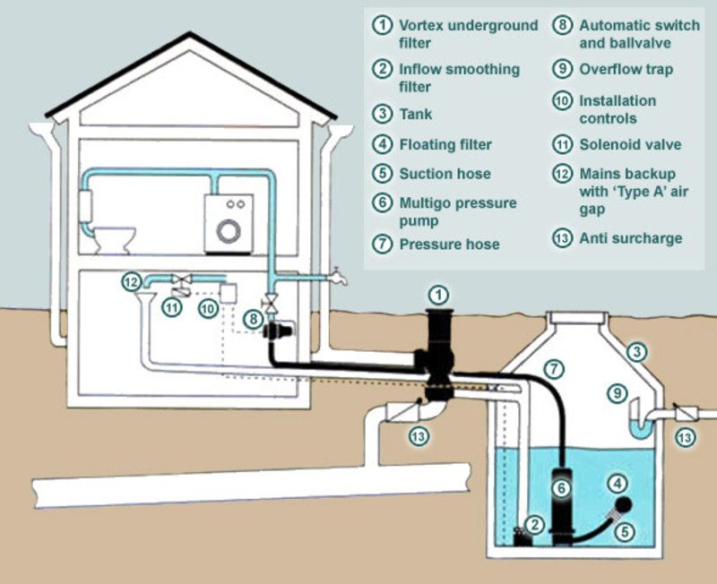 stormwater runoff management for roofs