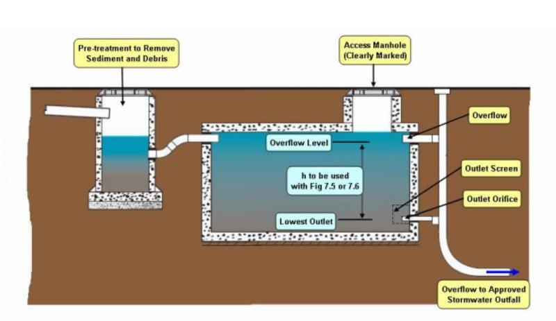 stormwater runoff management sediment and storage tanks